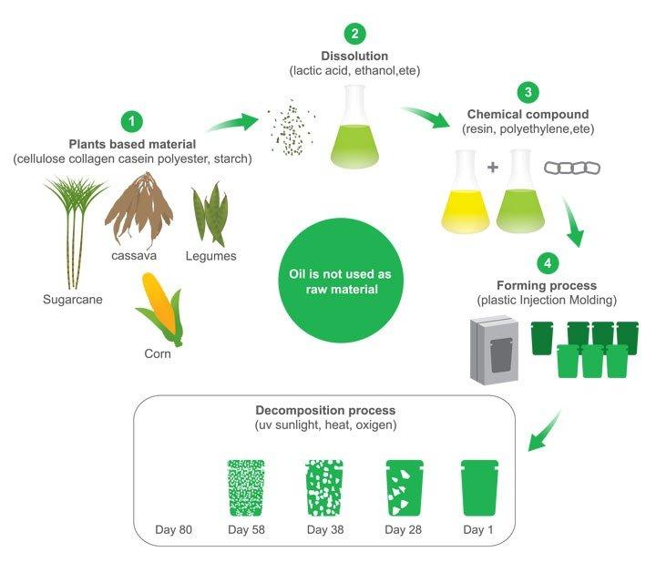 Biokunststoffe, Bio Beutel