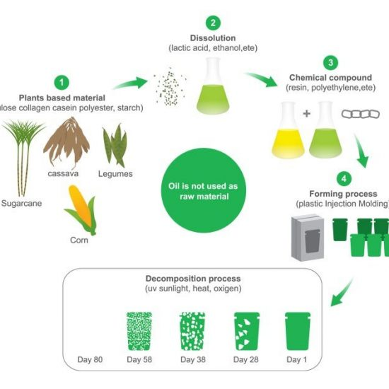 Bio-Kunststoff